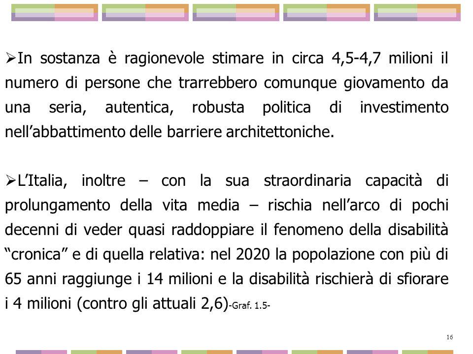 In sostanza è ragionevole stimare in circa 4,5-4,7 milioni il numero di persone che trarrebbero comunque giovamento da una seria, autentica, robusta politica di investimento nell'abbattimento delle barriere architettoniche.
