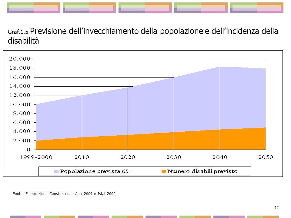 Fonte: Elaborazione Censis su dati Assr 2004 e Istat 2000