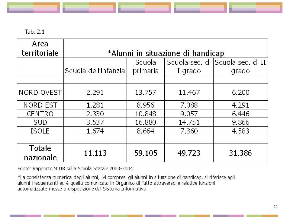 Tab. 2.1 Fonte: Rapporto MIUR sulla Scuola Statale 2003-2004: