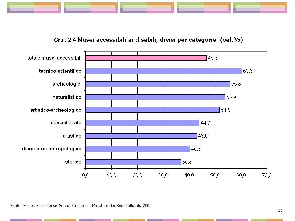 Fonte: Elaborazioni Censis Servizi su dati del Ministero dei Beni Culturali, 2005