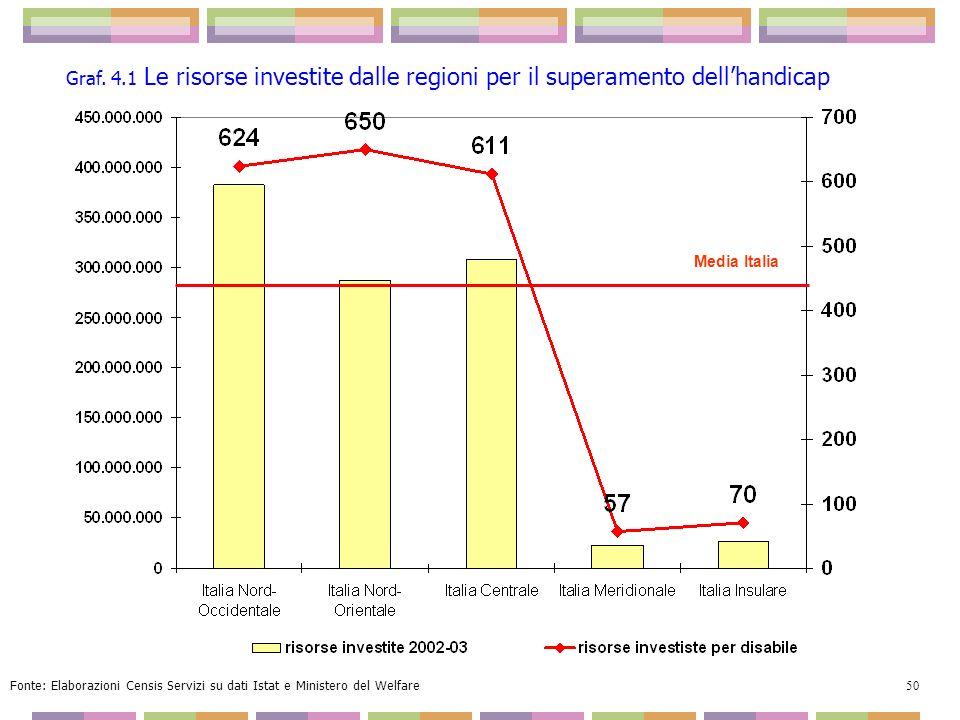 Graf. 4.1 Le risorse investite dalle regioni per il superamento dell'handicap