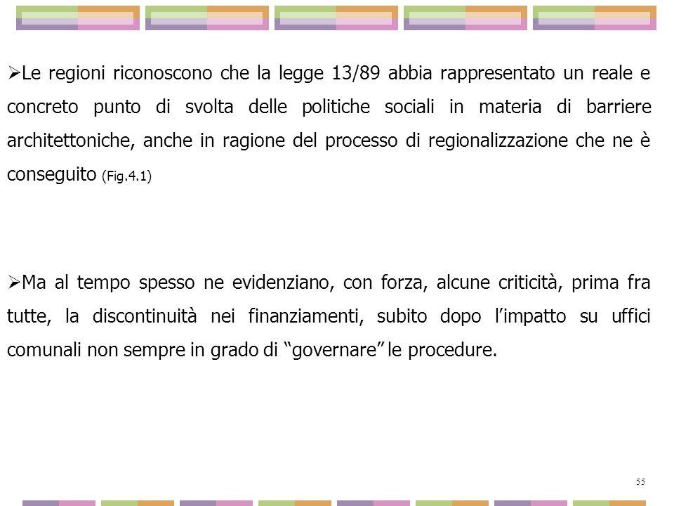 Le regioni riconoscono che la legge 13/89 abbia rappresentato un reale e concreto punto di svolta delle politiche sociali in materia di barriere architettoniche, anche in ragione del processo di regionalizzazione che ne è conseguito (Fig.4.1)