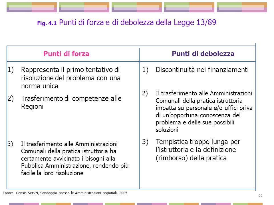 Fig. 4.1 Punti di forza e di debolezza della Legge 13/89