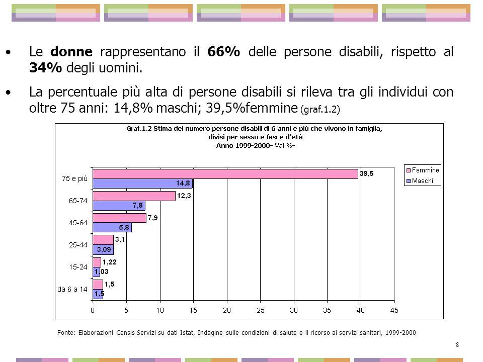 Le donne rappresentano il 66% delle persone disabili, rispetto al 34% degli uomini.