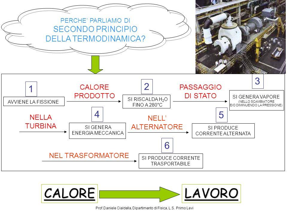 CALORE LAVORO 3 2 1 4 5 6 SECONDO PRINCIPIO DELLA TERMODINAMICA