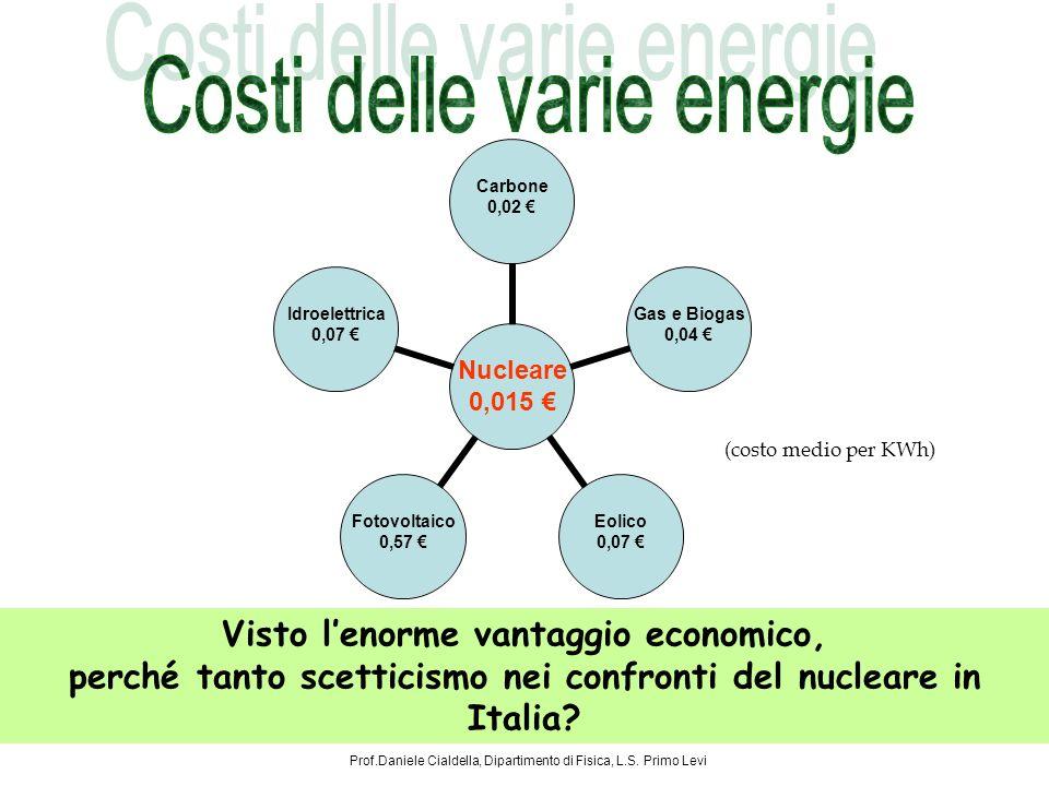 Costi delle varie energie