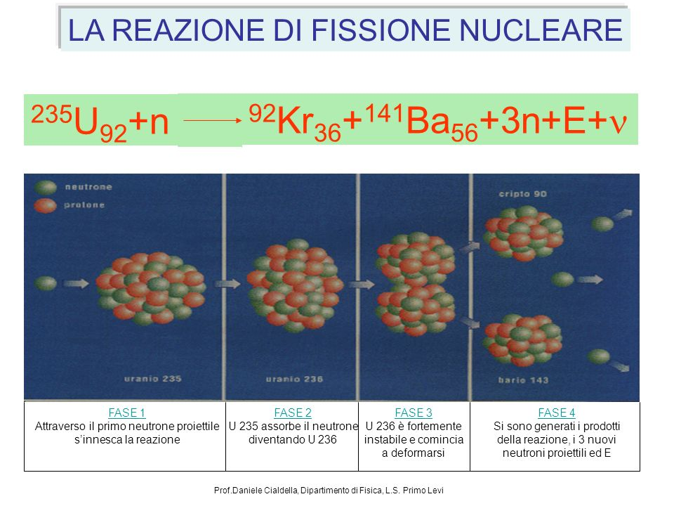 235U92+n 92Kr36+141Ba56+3n+E+n LA REAZIONE DI FISSIONE NUCLEARE FASE 1