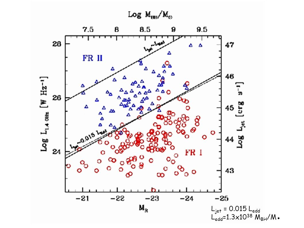 Ljet = 0.015 Ledd Ledd=1.3x1038 MBH/M●