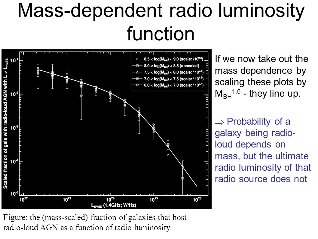Mass-dependent radio luminosity function