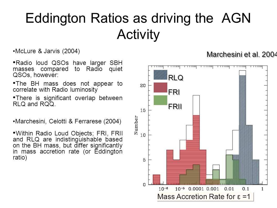 Eddington Ratios as driving the AGN Activity