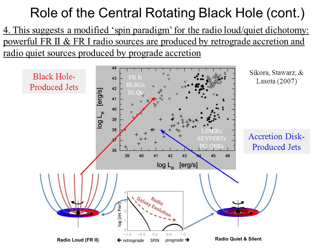Role of the Central Rotating Black Hole (cont.)