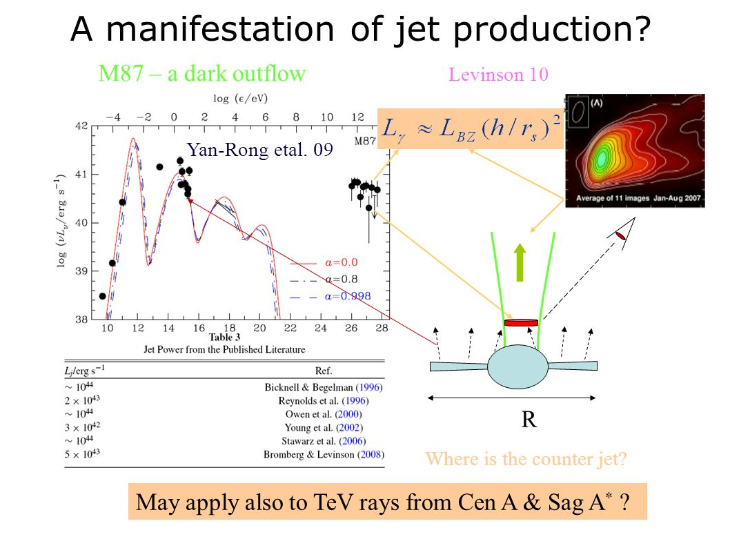 A manifestation of jet production