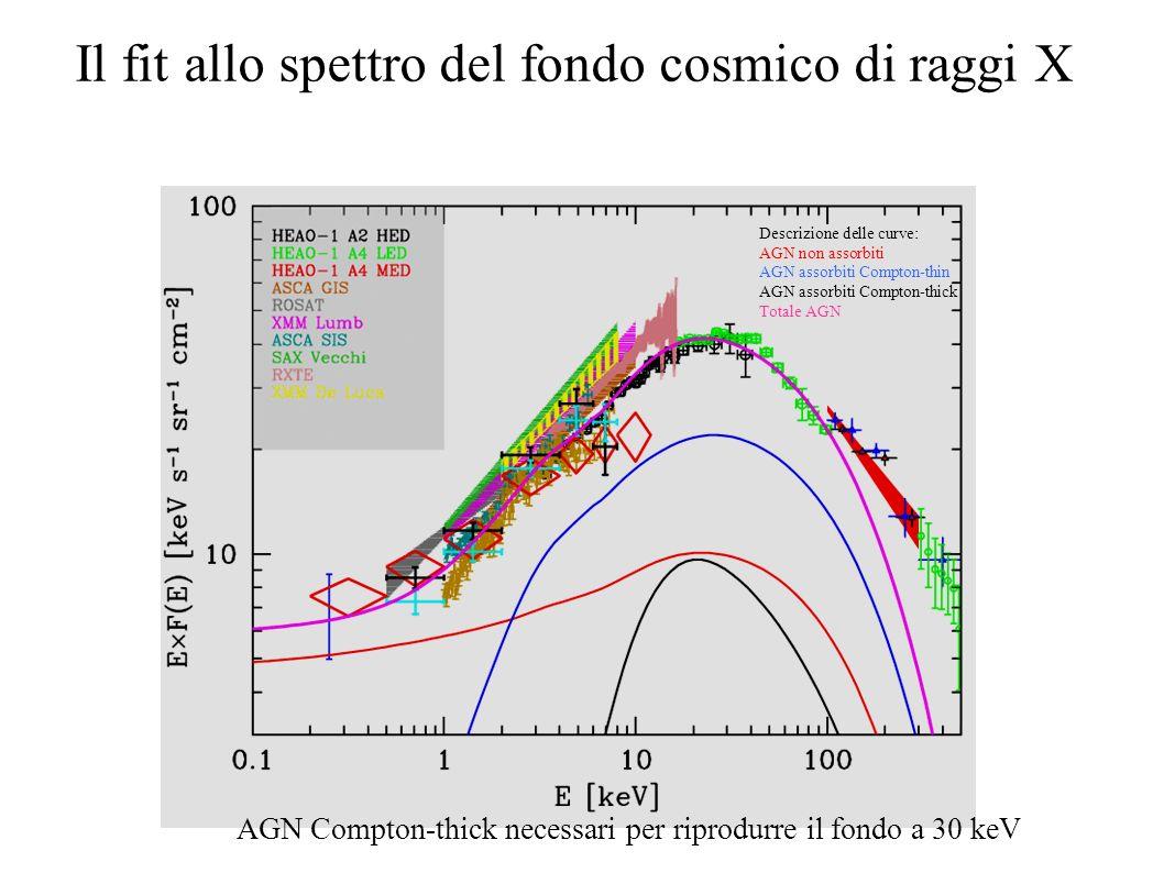 Il fit allo spettro del fondo cosmico di raggi X