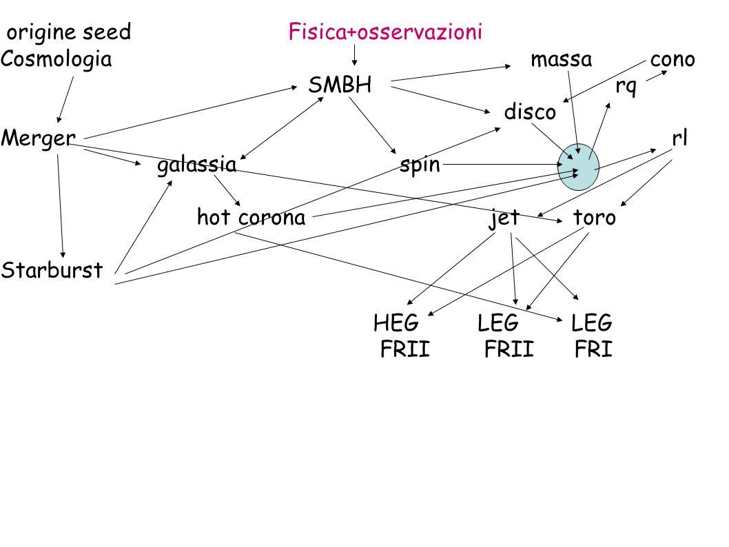 origine seed Fisica+osservazioni