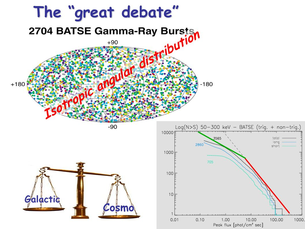 The great debate Isotropic angular distribution Cosmo Galactic