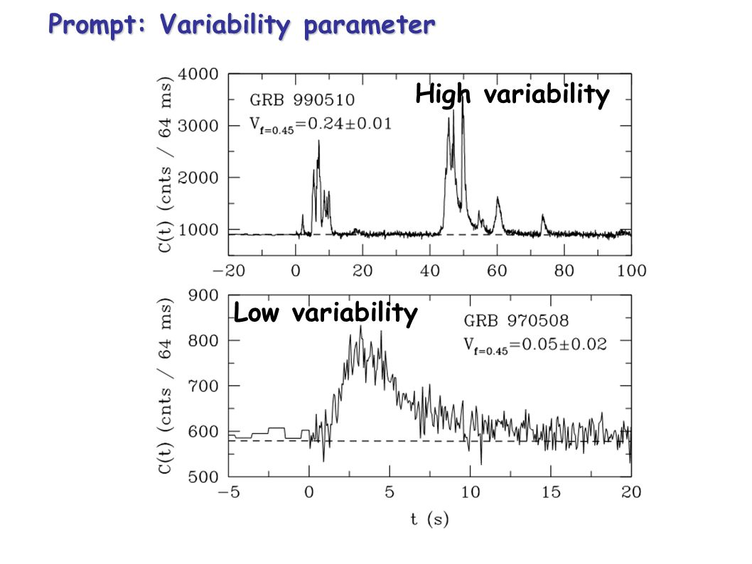 Prompt: Variability parameter