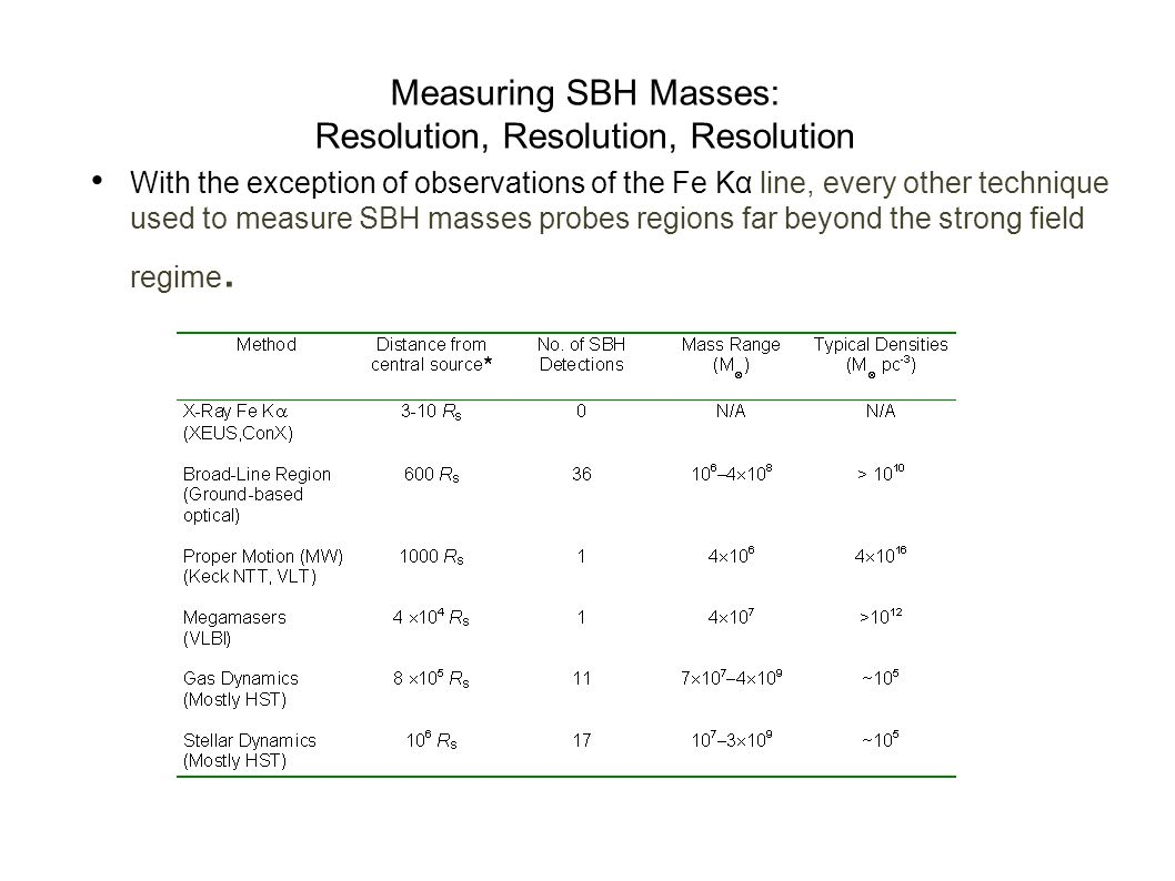 Measuring SBH Masses: Resolution, Resolution, Resolution