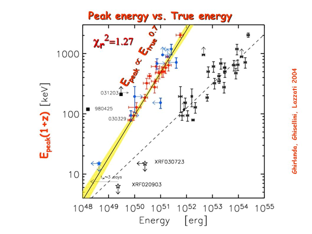 Peak energy vs. True energy