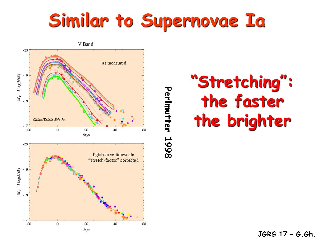 Similar to Supernovae Ia Stretching : the faster the brighter