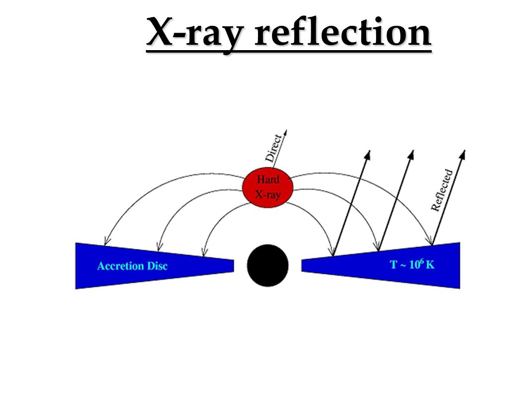 X-ray reflection