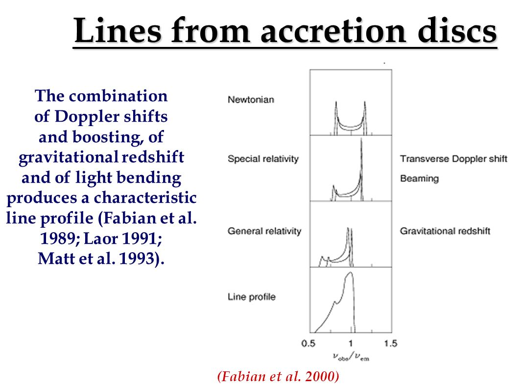 Lines from accretion discs