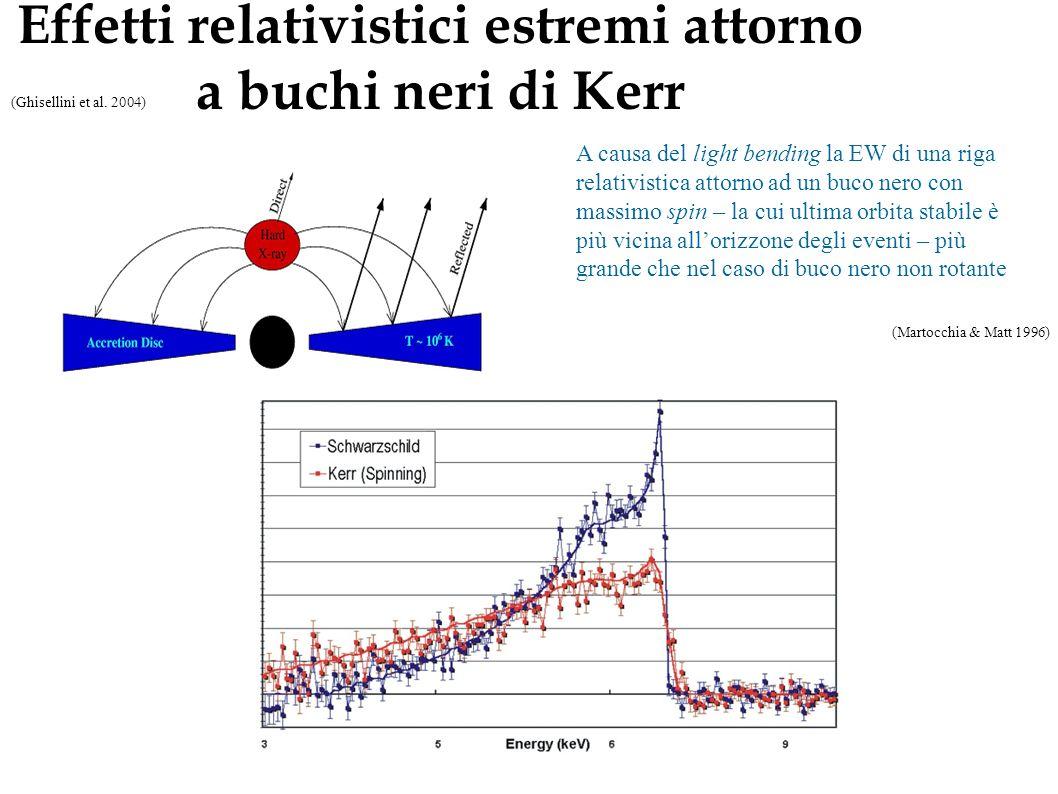 Effetti relativistici estremi attorno a buchi neri di Kerr