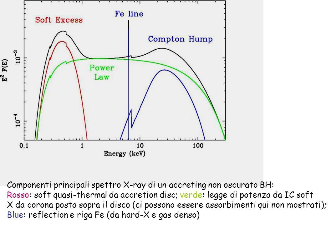 Componenti principali spettro X-ray di un accreting non oscurato BH: