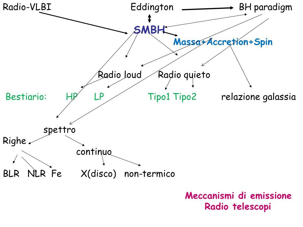 Radio-VLBI Eddington BH paradigm