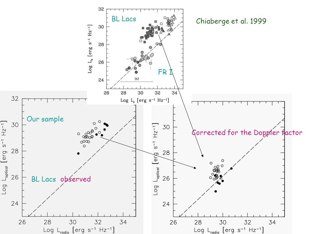 BL Lacs Chiaberge et al. 1999 FR I Our sample Corrected for the Doppler factor BL Lacs observed