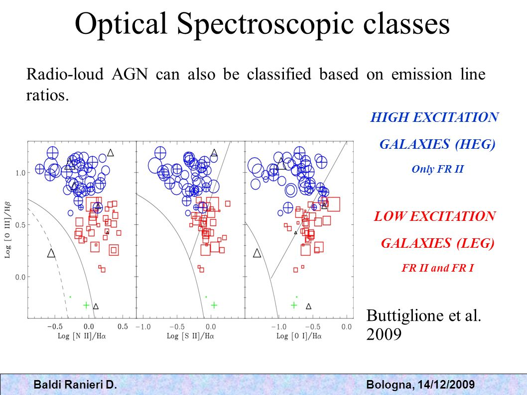Optical Spectroscopic classes