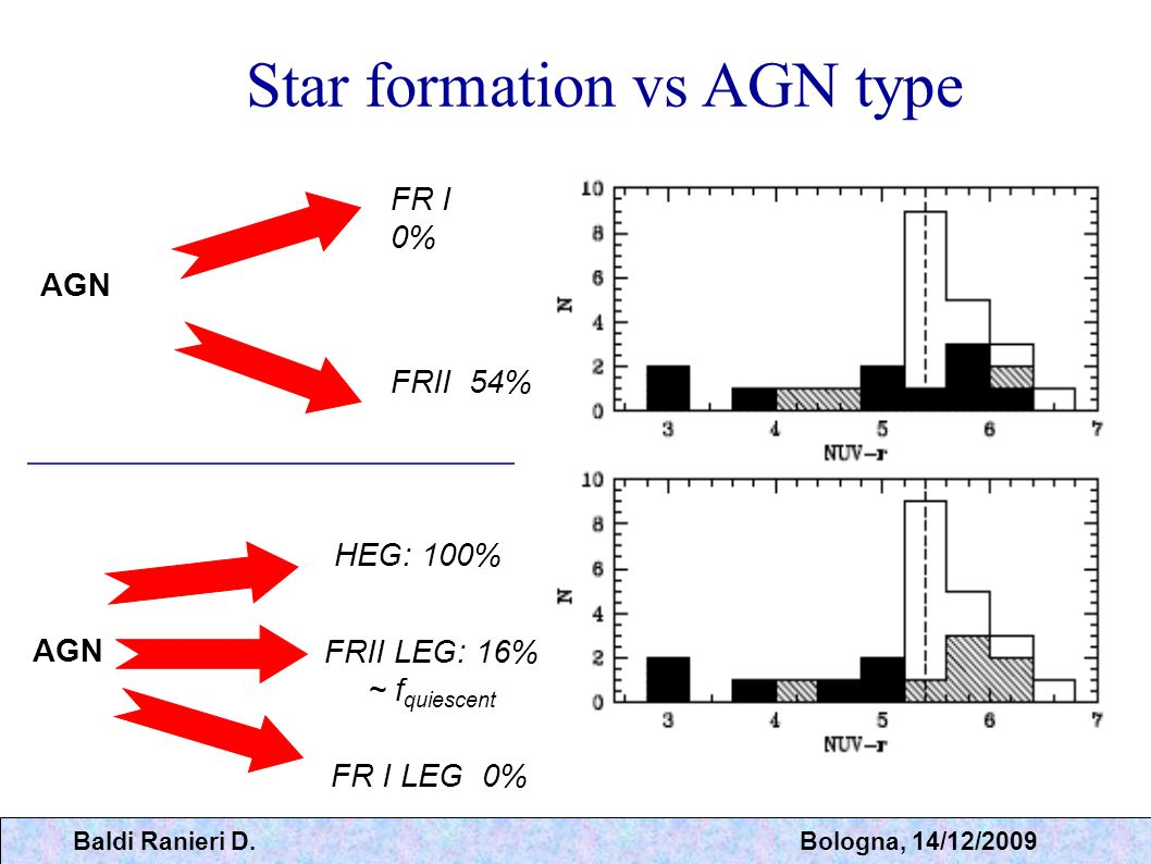 Star formation vs AGN type