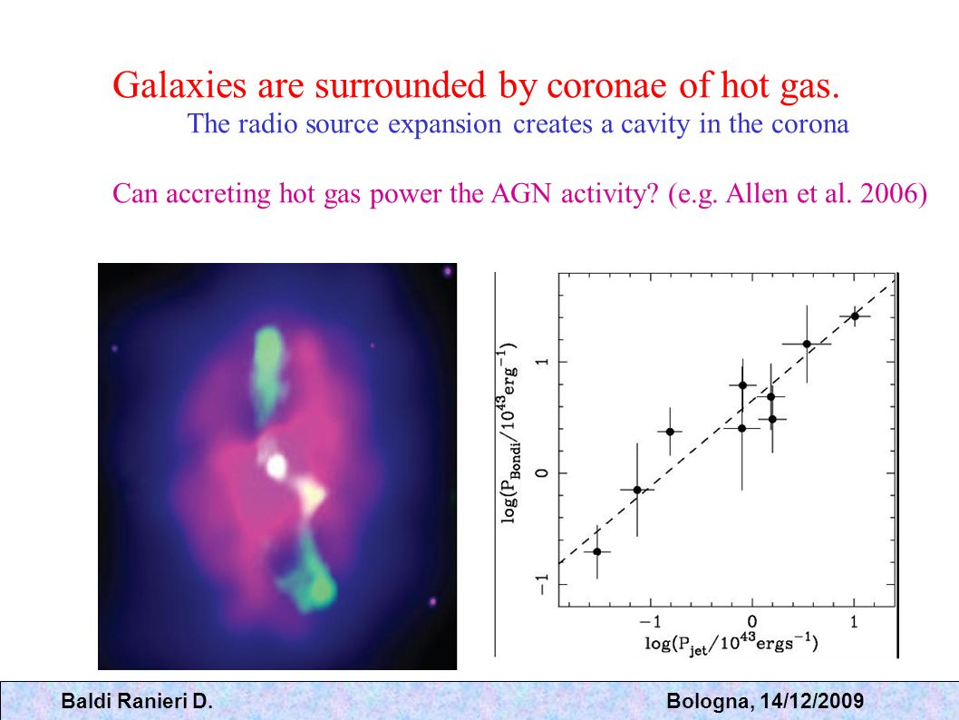 Galaxies are surrounded by coronae of hot gas.