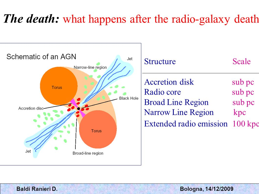 The death: what happens after the radio-galaxy death