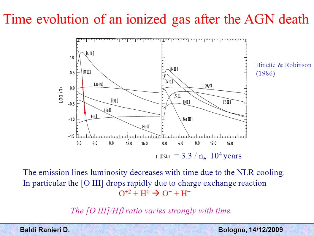 Time evolution of an ionized gas after the AGN death
