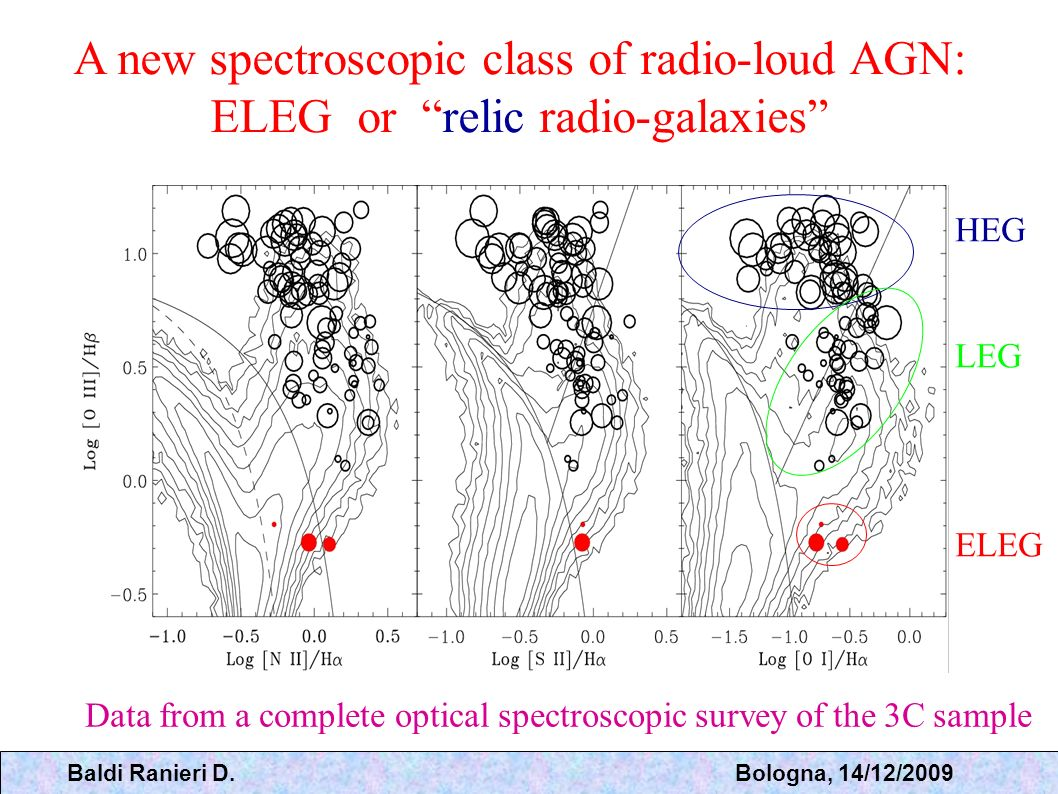 A new spectroscopic class of radio-loud AGN: