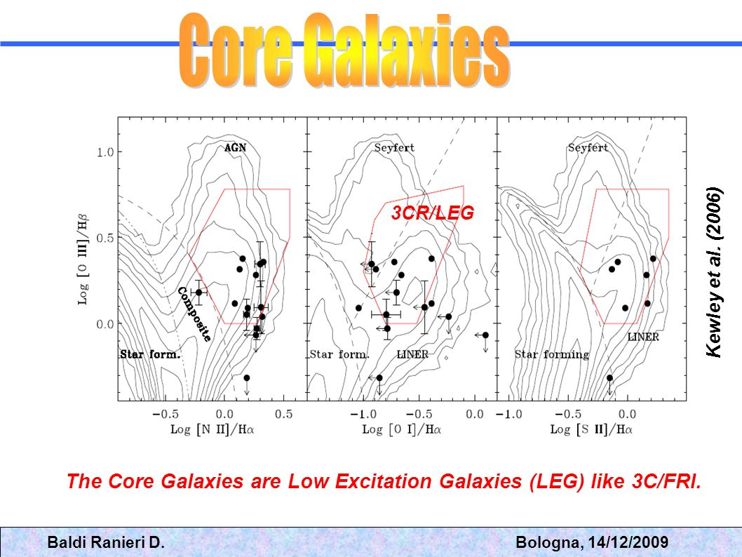 The Core Galaxies are Low Excitation Galaxies (LEG) like 3C/FRI.