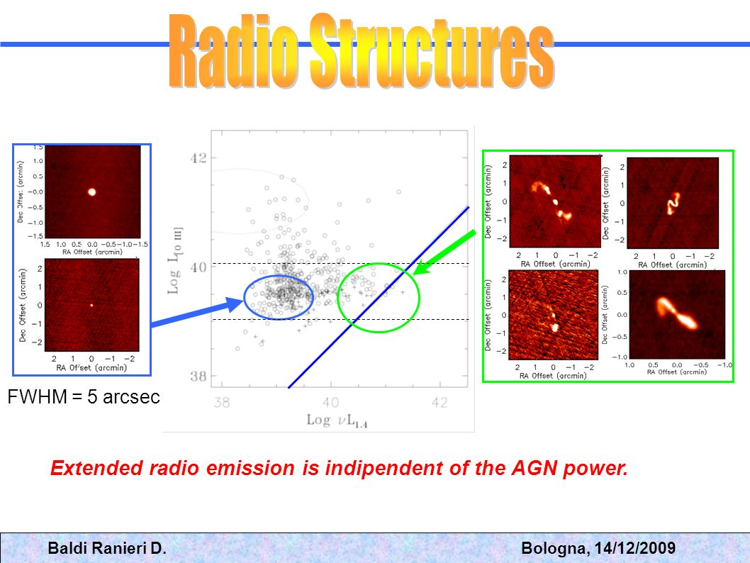 Radio Structures FWHM = 5 arcsec. Extended radio emission is indipendent of the AGN power.