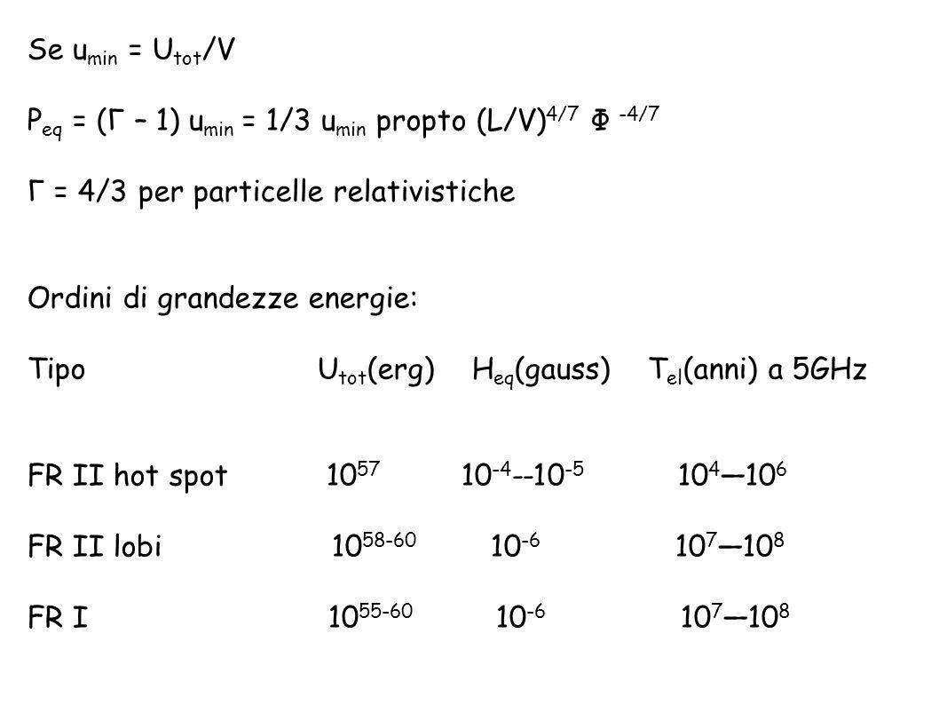 Se umin = Utot/V Peq = (Γ – 1) umin = 1/3 umin propto (L/V)4/7 Φ -4/7. Γ = 4/3 per particelle relativistiche.