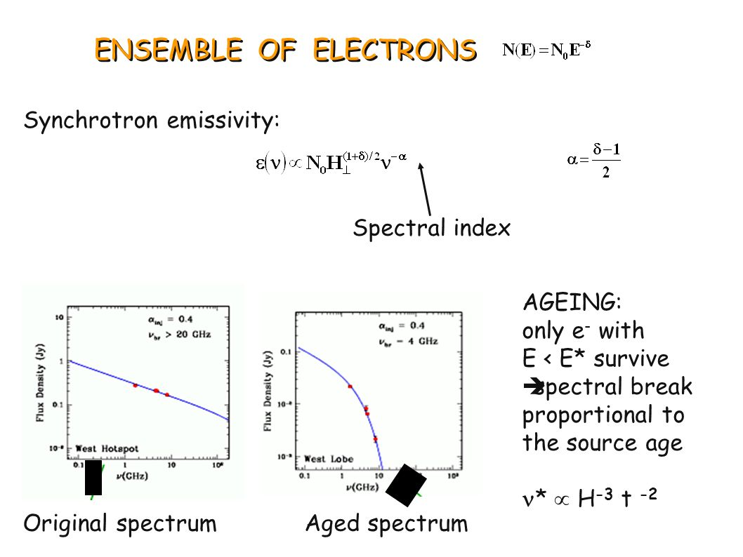 ENSEMBLE OF ELECTRONS Synchrotron emissivity: Spectral index. AGEING: only e- with. E < E* survive.