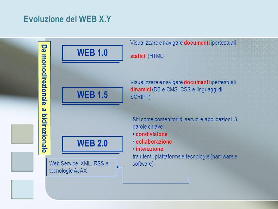 Evoluzione del WEB X.Y WEB 1.0 WEB 1.5 WEB 2.0