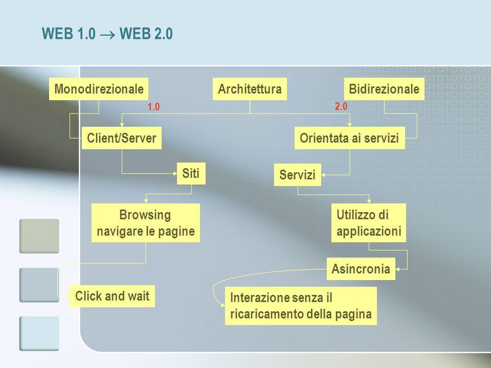 WEB 1.0  WEB 2.0 Monodirezionale Architettura Bidirezionale