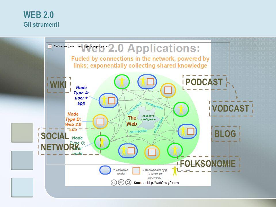 WEB 2.0 Gli strumenti PODCAST WIKI VODCAST BLOG SOCIAL NETWORK FOLKSONOMIE