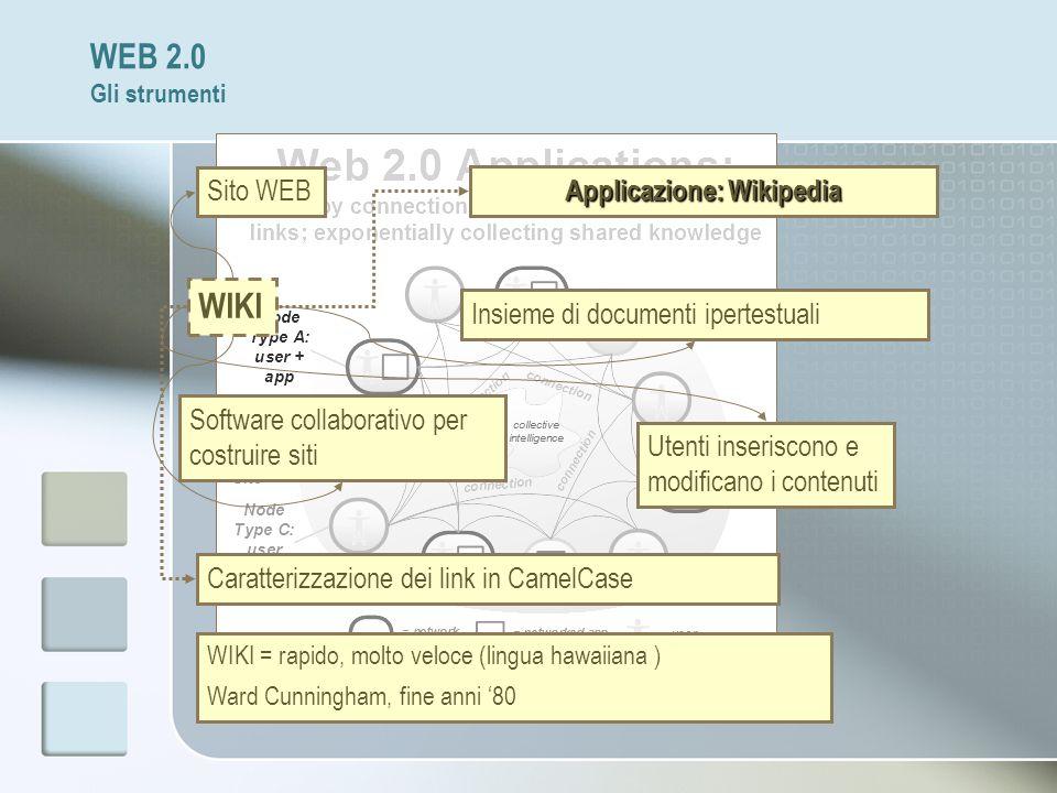 Applicazione: Wikipedia