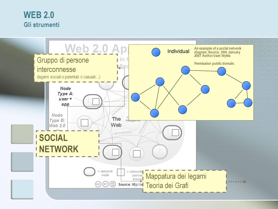 WEB 2.0 Gli strumenti SOCIAL NETWORK Gruppo di persone interconnesse