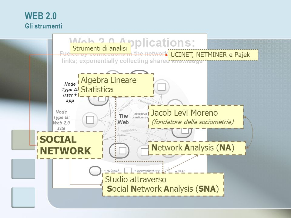 Social Network Analysis (SNA)