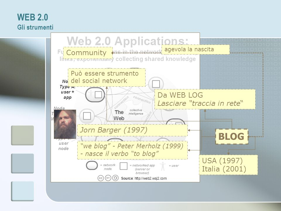 WEB 2.0 Gli strumenti BLOG Community Da WEB LOG