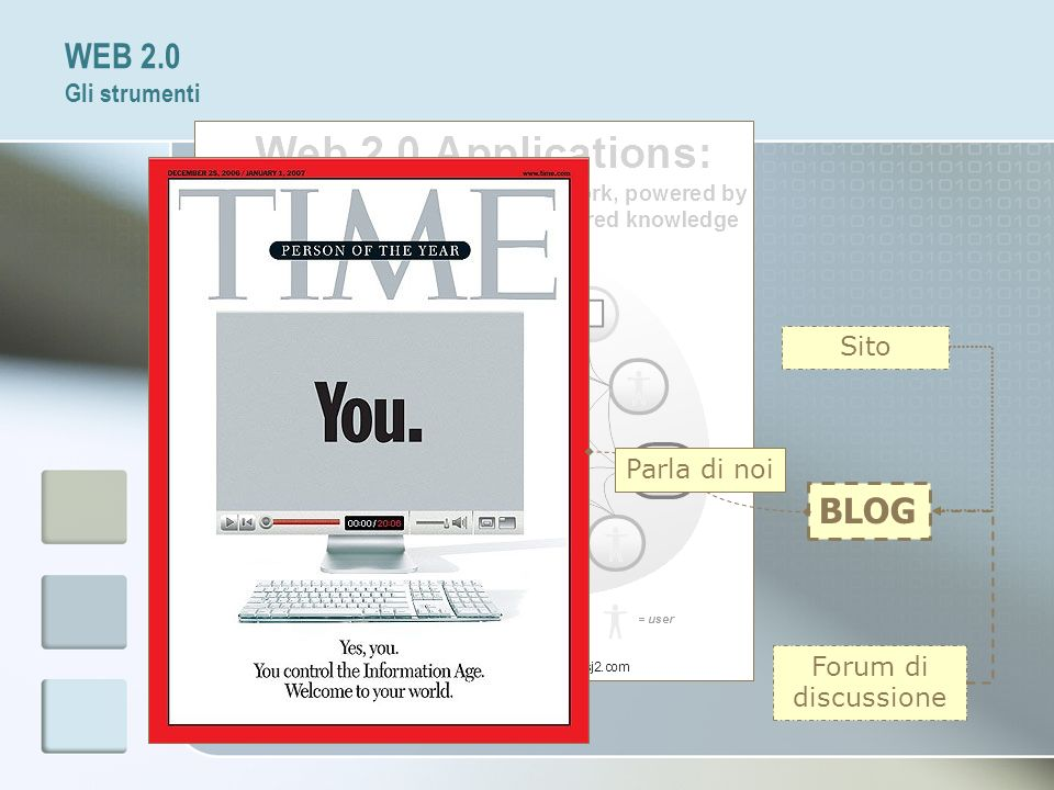 WEB 2.0 Gli strumenti Sito Parla di noi BLOG Forum di discussione