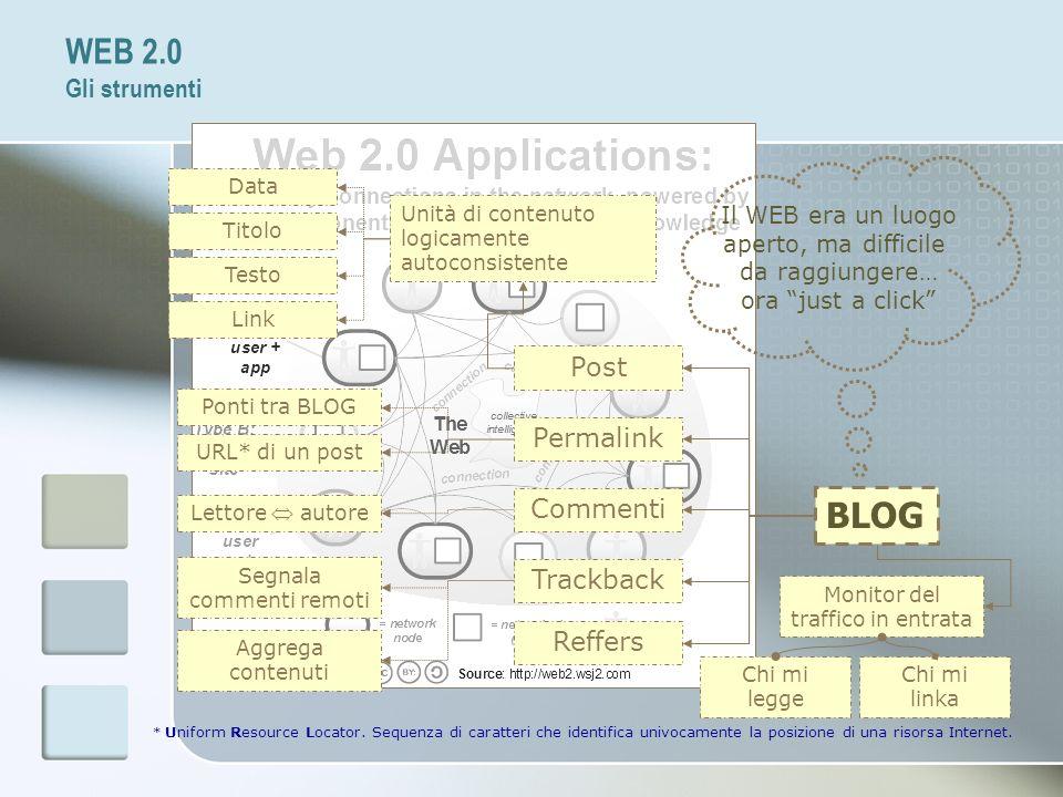 WEB 2.0 Gli strumenti BLOG Post Permalink Commenti Trackback Reffers