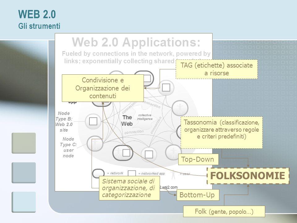 WEB 2.0 Gli strumenti FOLKSONOMIE TAG (etichette) associate a risorse
