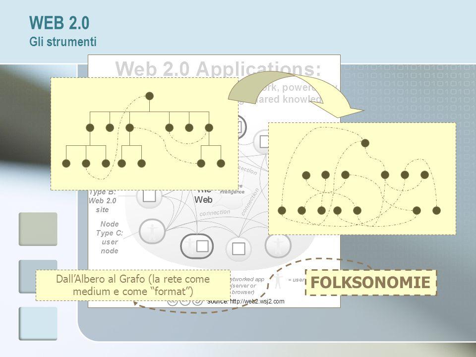 Dall'Albero al Grafo (la rete come medium e come format )